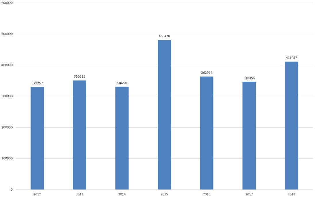 Tilskuerutviklingen OBOS-ligaen siden 2012